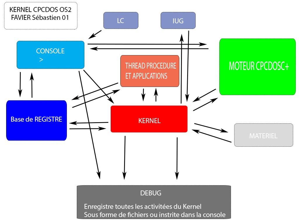 kernel-cpcdos-os2.jpg